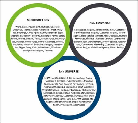 Tool-Universum für Verlage und Medienunternehmen